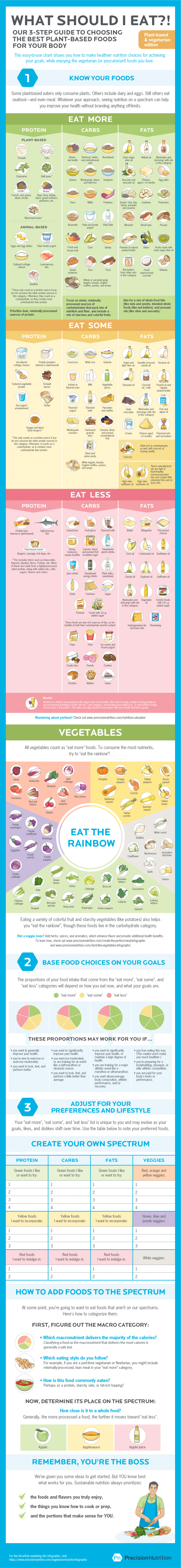 what-to-eat-on-a-plant-based-or-vegetarian-diet-your-ultimate-food-list